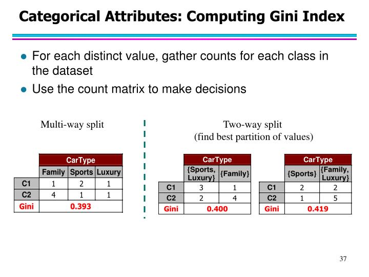 Categorical Attributes: Computing Gini Index