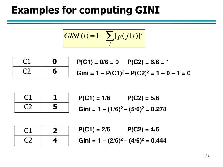 Examples for computing GINI