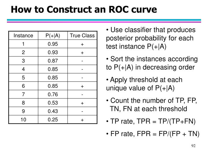 How to Construct an ROC curve