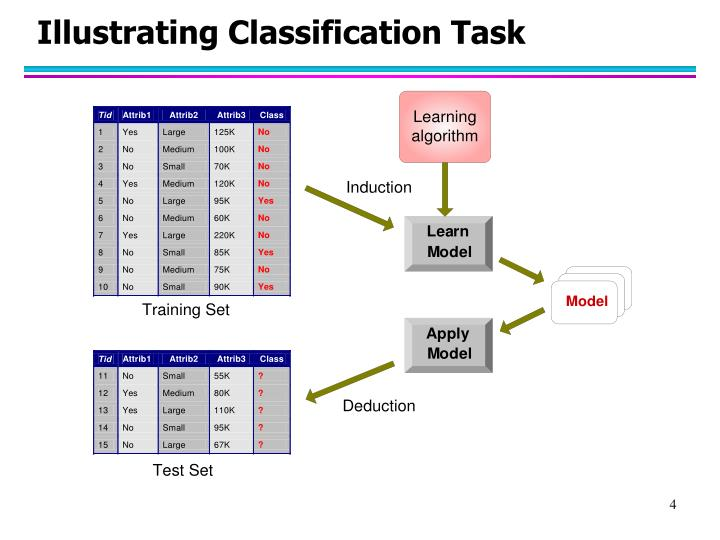 Illustrating Classification Task