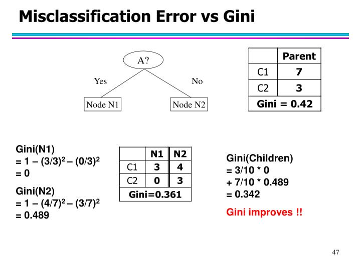 Misclassification Error vs Gini
