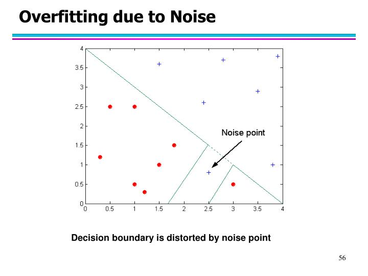 Overfitting due to Noise