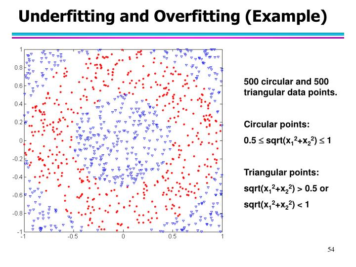 Underfitting and Overfitting (Example)