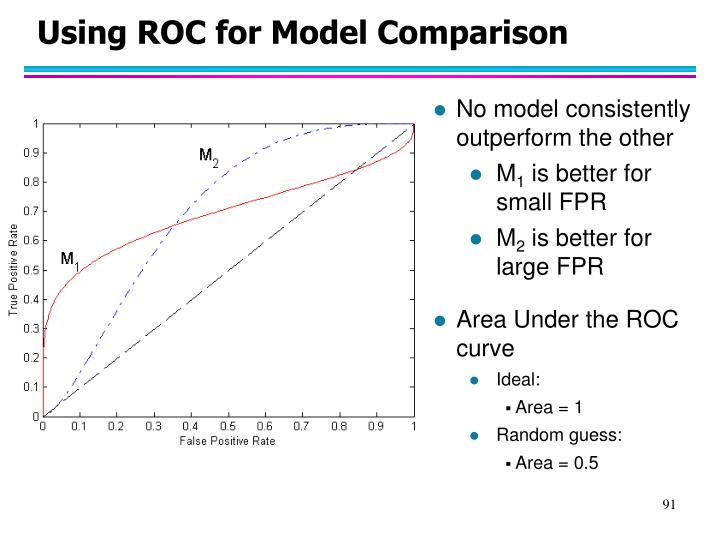 Using ROC for Model Comparison