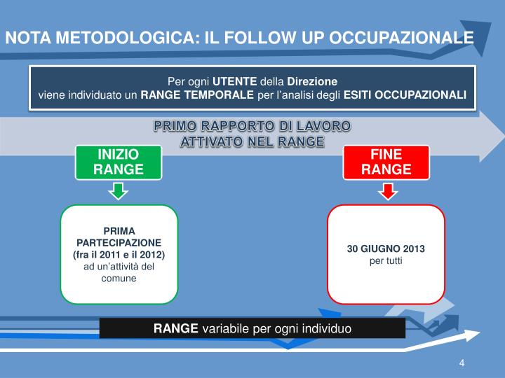 NOTA METODOLOGICA: IL FOLLOW UP OCCUPAZIONALE