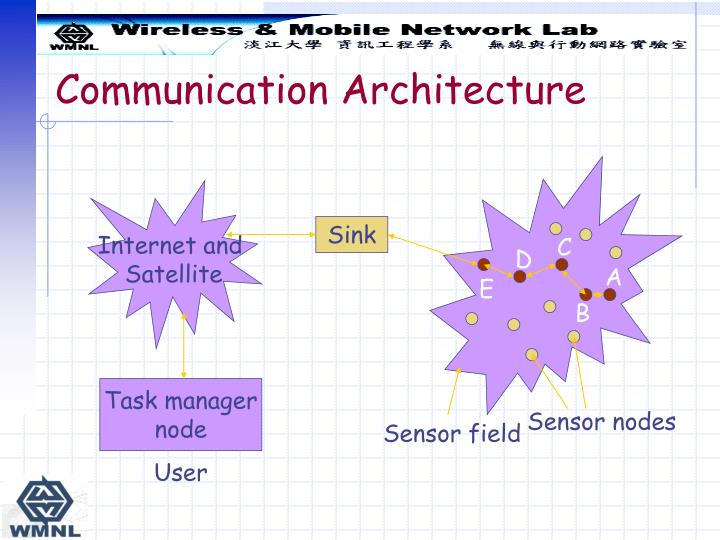 Communication Architecture