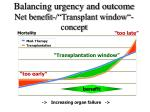 balancing urgency and outcome net benefit transplant window concept