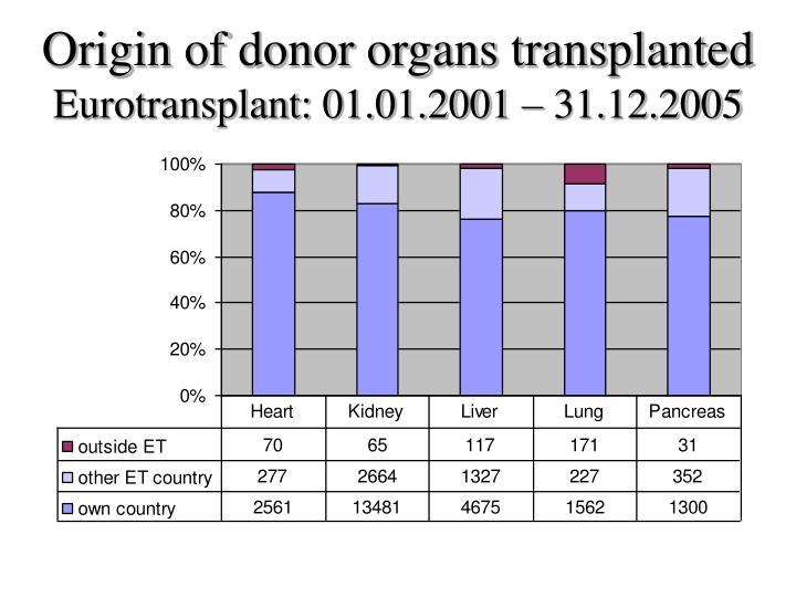 Origin of donor organs transplanted