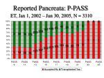 reported pancreata p pass et jan 1 2002 jun 30 2005 n 3310