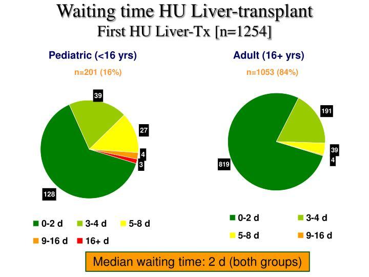 Waiting time HU Liver-transplant