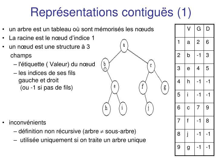 Représentations contiguës (1)