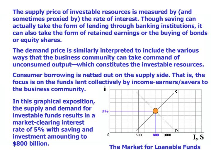 The supply price of investable resources is measured by (and sometimes proxied by) the rate of interest. Though saving can actually take the form of lending through banking institutions, it can also take the form of retained earnings or the buying of bonds or equity shares.
