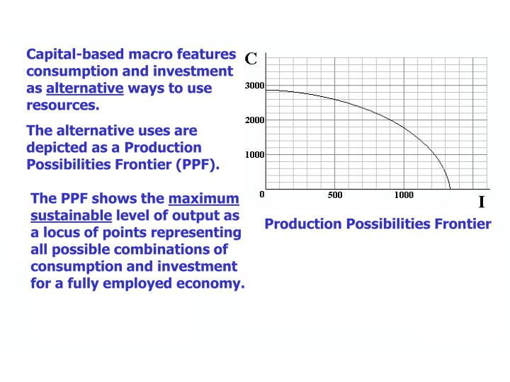 Capital-based macro features consumption and investment as