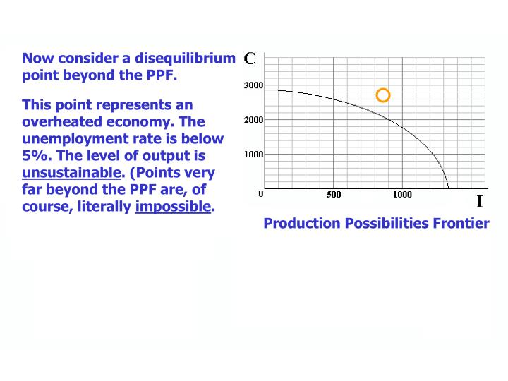 Now consider a disequilibrium point beyond the PPF.