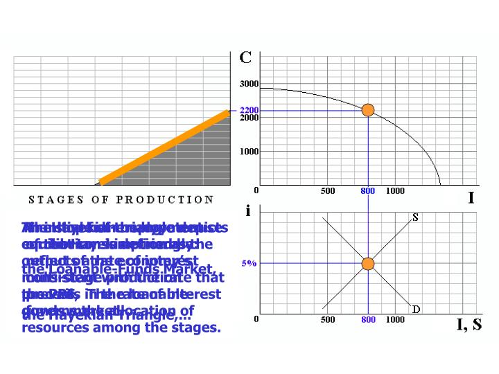 The Hayekian triangle depicts  current consumption as the output of the economy's multi-stage production process.  The rate of interest governs the allocation of resources among the stages.