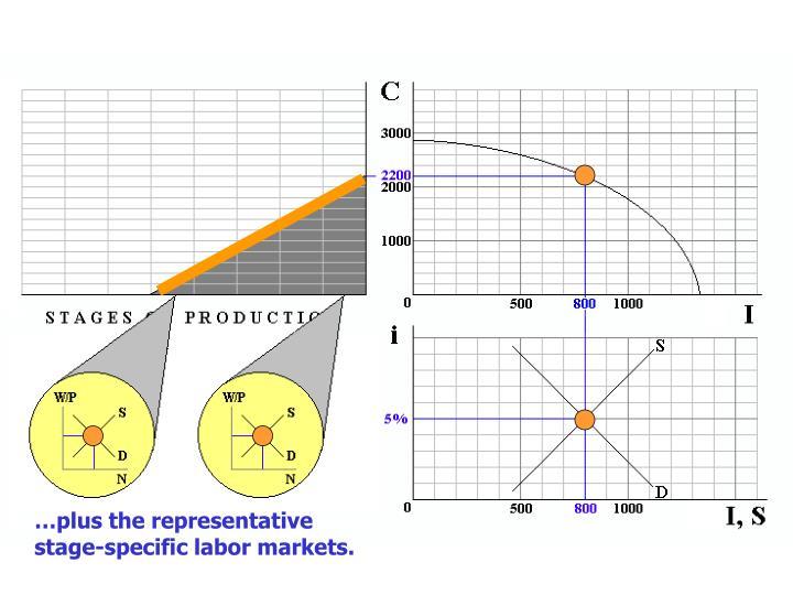 …plus the representative stage-specific labor markets.