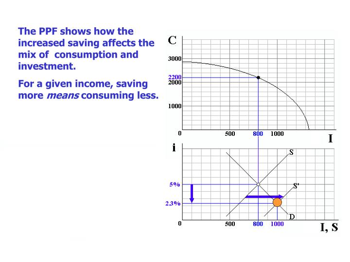 The PPF shows how the increased saving affects the mix of  consumption and investment.