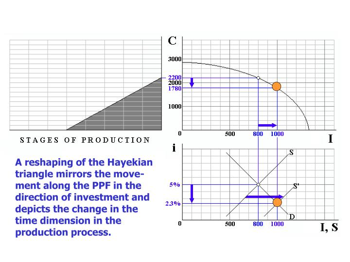 A reshaping of the Hayekian triangle mirrors the move-ment along the PPF in the direction of investment and depicts the change in the time dimension in the production process.