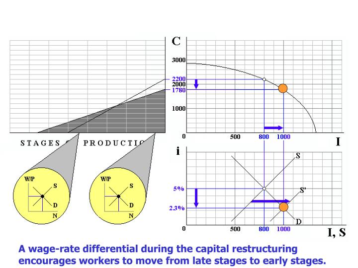 A wage-rate differential during the capital restructuring encourages workers to move from late stages to early stages.