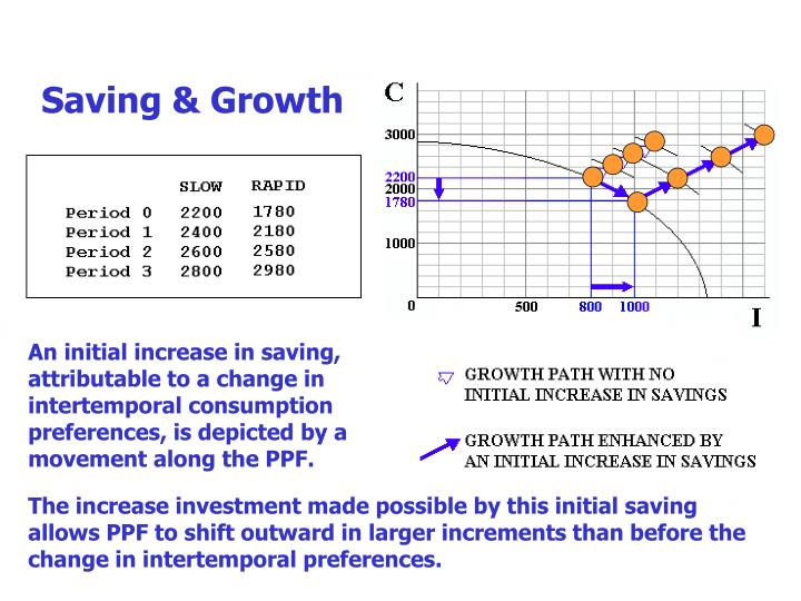 Saving & Growth