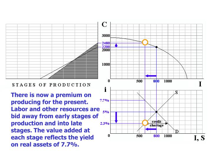 There is now a premium on producing for the present.  Labor and other resources are bid away from early stages of production and into late stages. The value added at each stage reflects the yield on real assets of 7.7%.