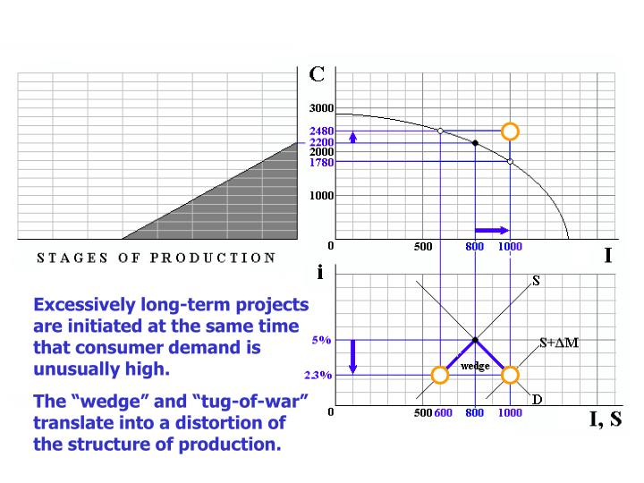 Excessively long-term projects are initiated at the same time that consumer demand is unusually high.