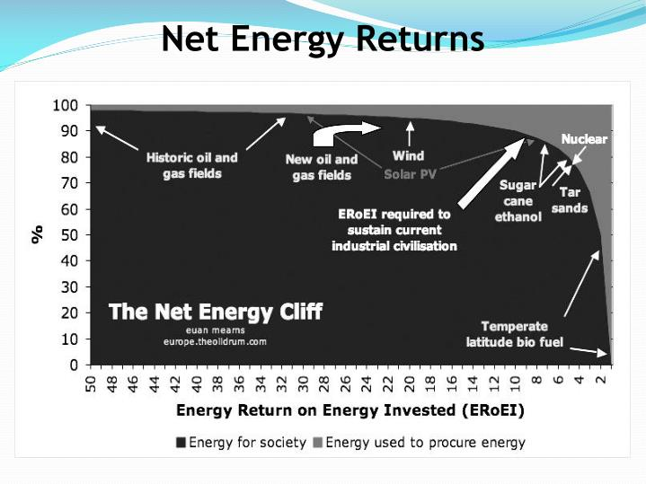 Net Energy Returns