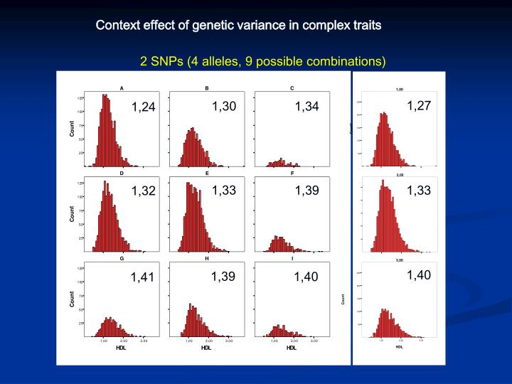 Context effect of genetic variance in complex traits