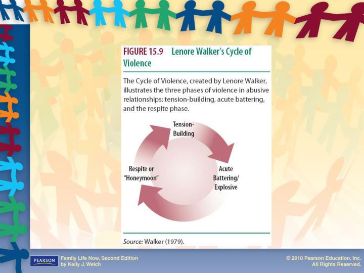 Figure 15.10  Lenore Walker's Cycle of Violence