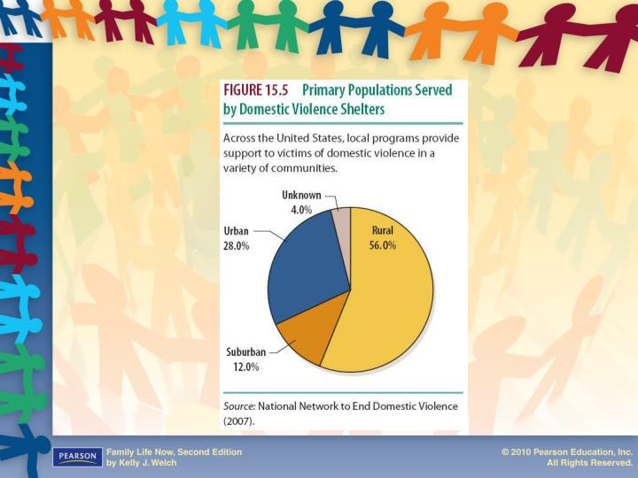 Figure 15.5  Primary Populations Served by Domestic Violence Shelters