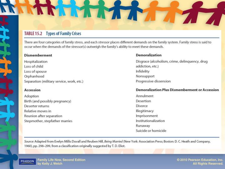 Table 15.2: Types of Family Crises
