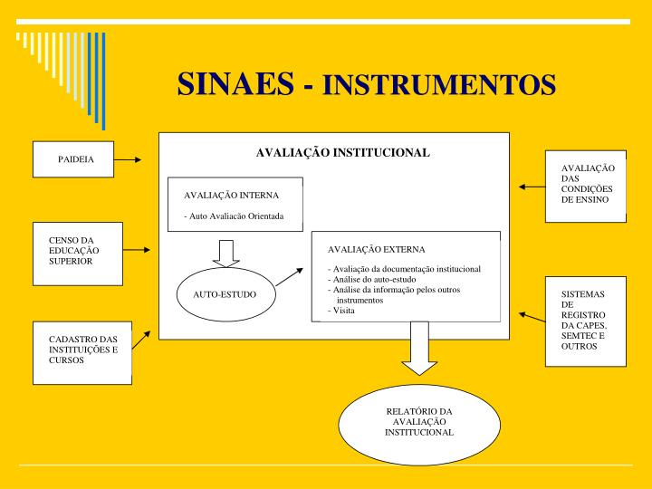 SINAES -