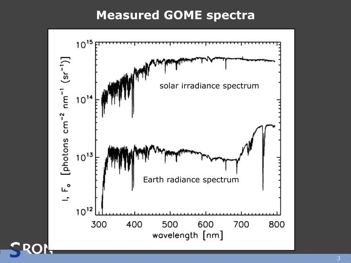 Measured GOME spectra