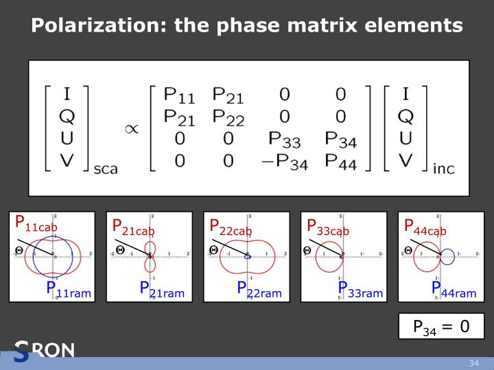 Polarization: the phase matrix elements
