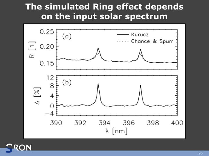 The simulated Ring effect depends