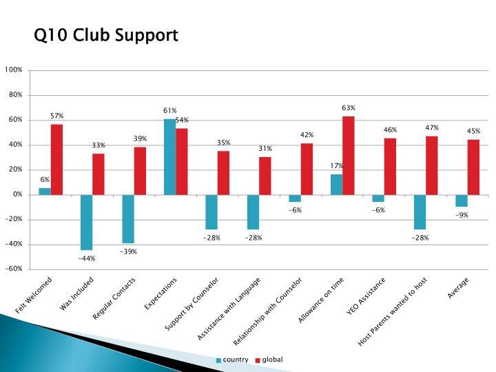 Q10 Club Support