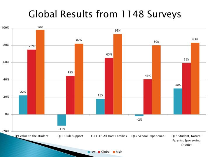 Global Results from 1148 Surveys