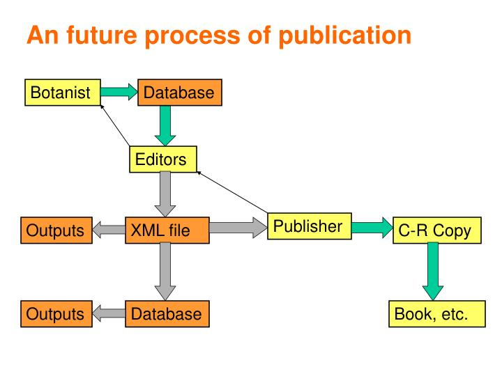An future process of publication