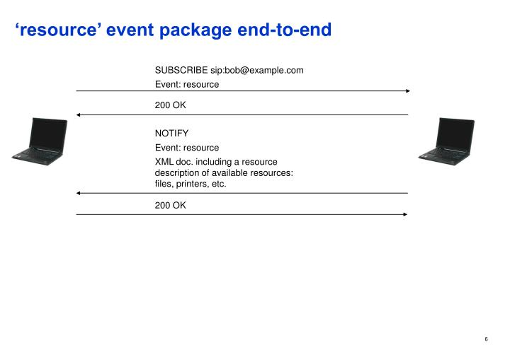 'resource' event package end-to-end