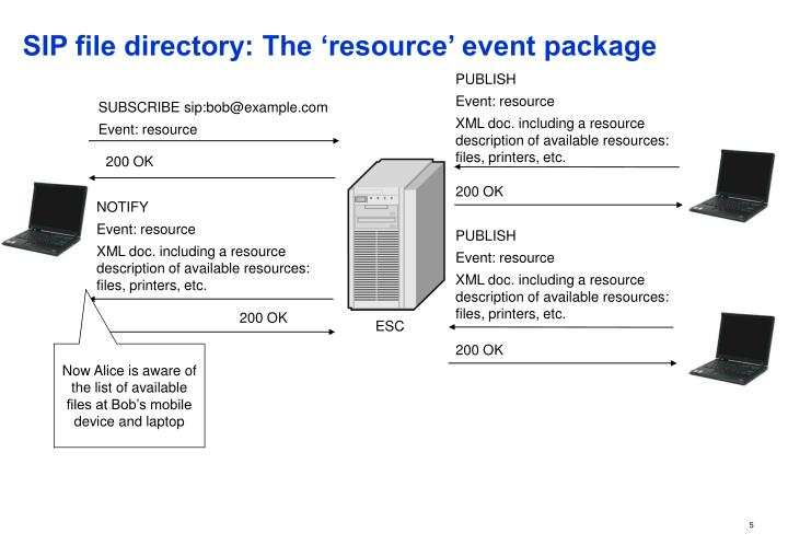 SIP file directory: The 'resource' event package