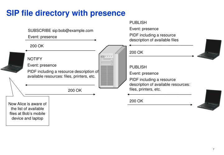 SIP file directory with presence