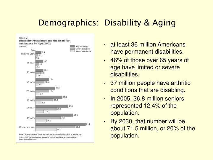 Demographics disability aging