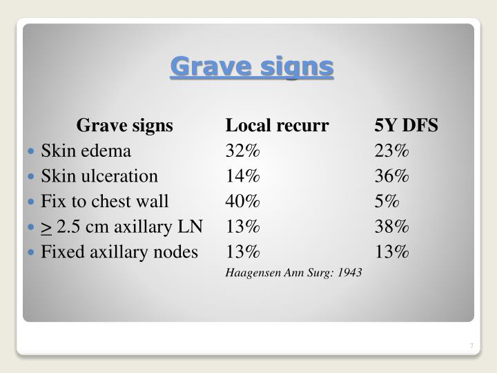 Grave signsLocal recurr5Y DFS