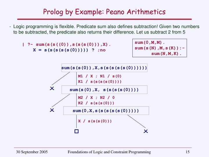 sum(s(s(0)),X,s(s(s(s(s(0))))))