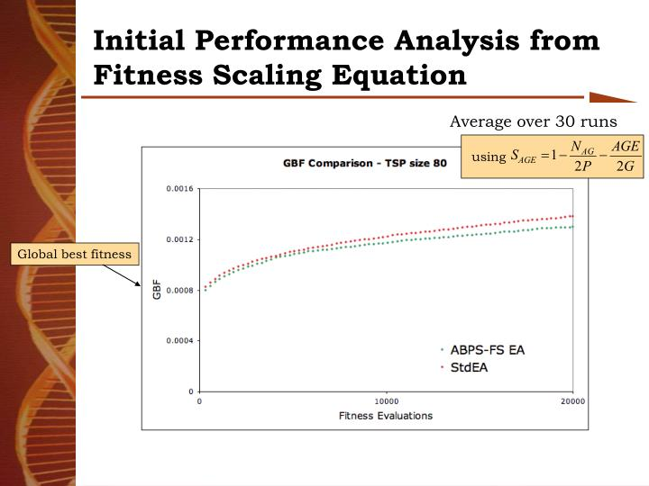 Initial Performance Analysis from Fitness Scaling Equation