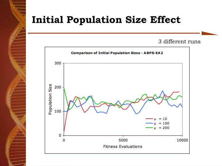 Initial Population Size Effect