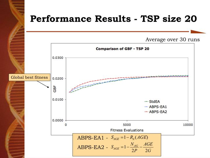 Performance Results - TSP size 20