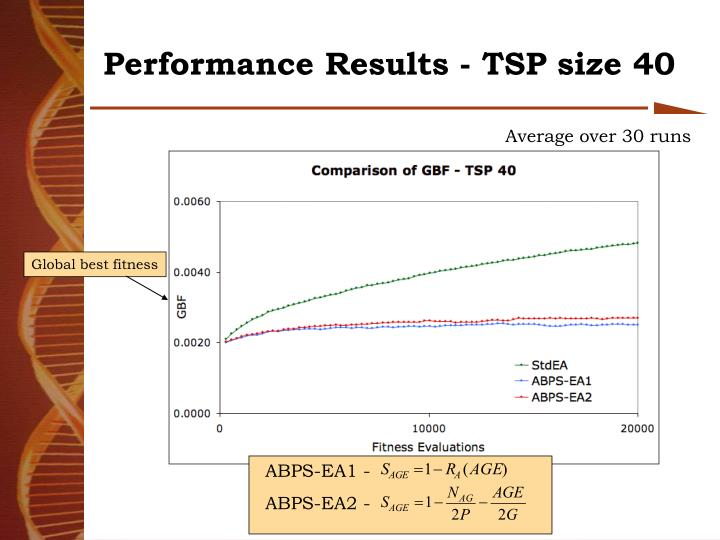 Performance Results - TSP size 40