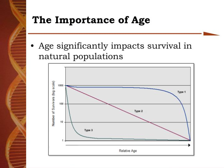 The Importance of Age