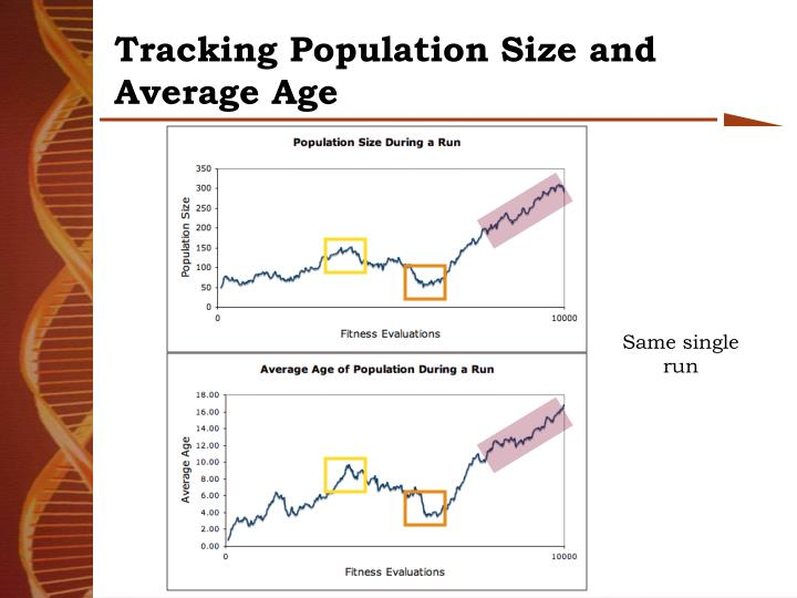Tracking Population Size and Average Age